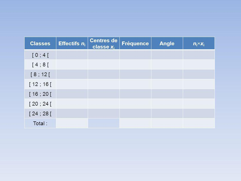 Classes Effectifs ni. Centres de classe xi. Fréquence. Angle. ni×xi. [ 0 ; 4 [ [ 4 ; 8 [ [ 8 ; 12 [